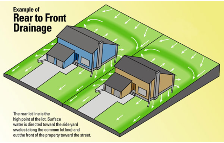 Rear to front drainage diagram